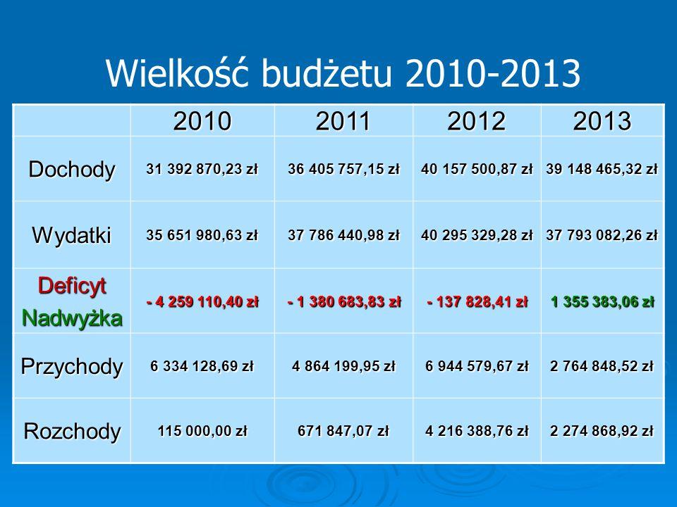 Wielkość budżetu 2010-2013 2010 2011 2012 2013 Dochody Wydatki Deficyt