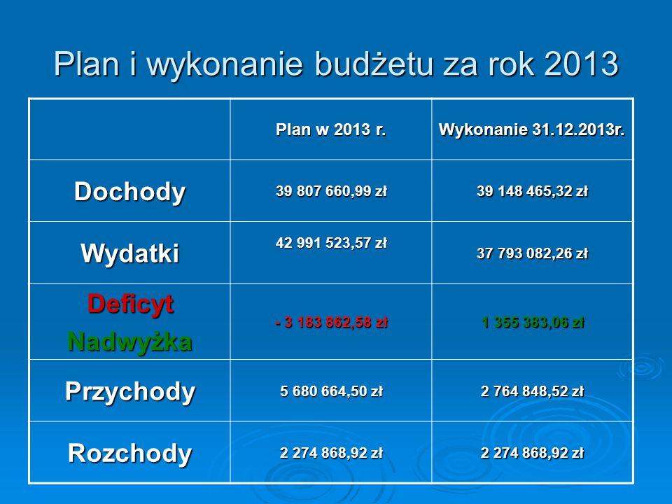 Plan i wykonanie budżetu za rok 2013