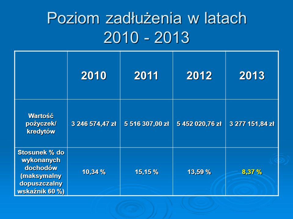 Poziom zadłużenia w latach 2010 - 2013