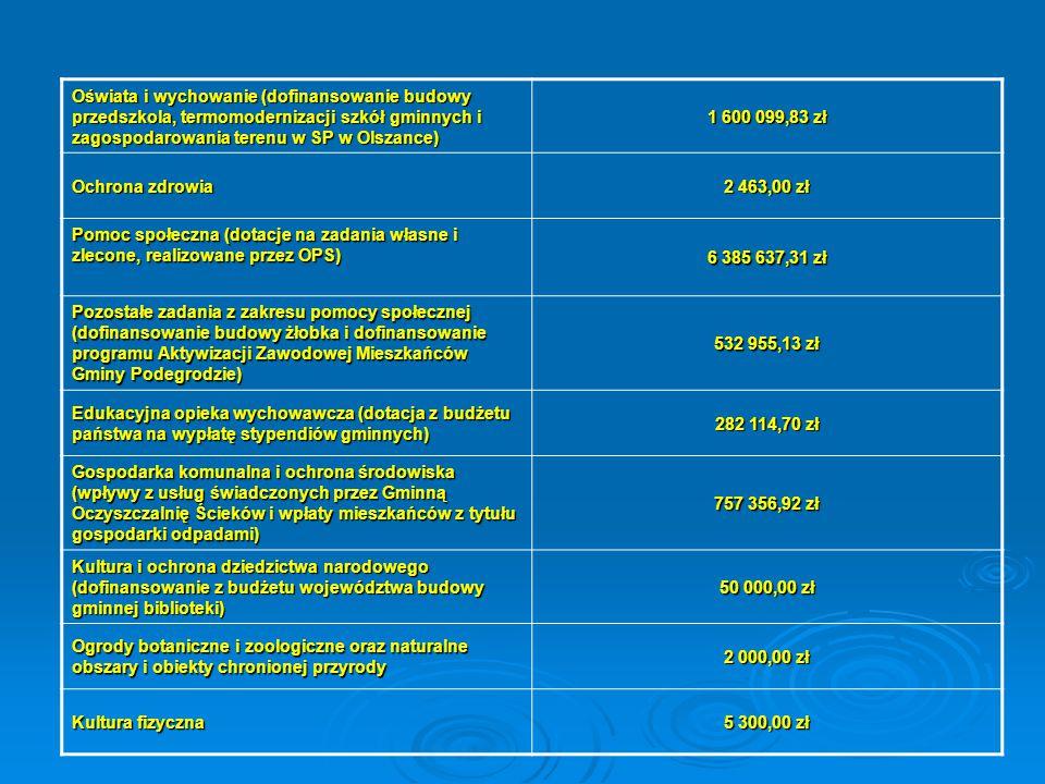 Oświata i wychowanie (dofinansowanie budowy przedszkola, termomodernizacji szkół gminnych i zagospodarowania terenu w SP w Olszance)