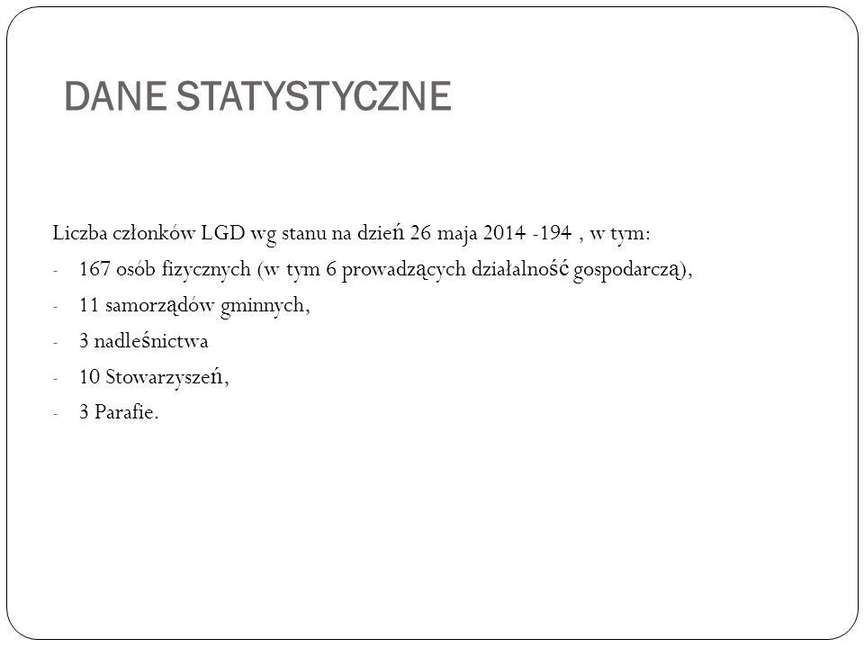 DANE STATYSTYCZNE Liczba członków LGD wg stanu na dzień 26 maja 2014 -194 , w tym: