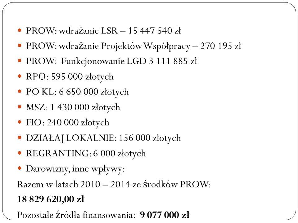 PROW: wdrażanie LSR – 15 447 540 zł