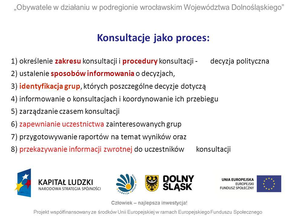 Konsultacje jako proces: