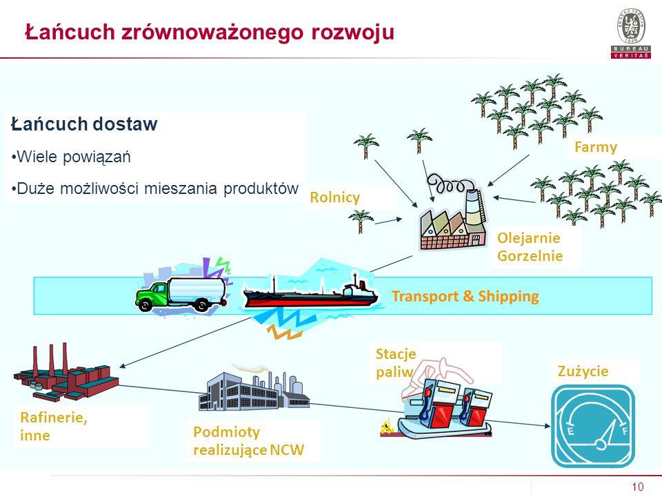 Łańcuch zrównoważonego rozwoju