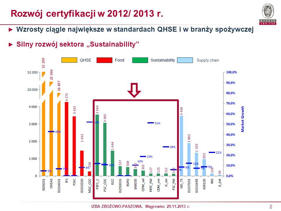 Rozwój certyfikacji w 2012/ 2013 r.