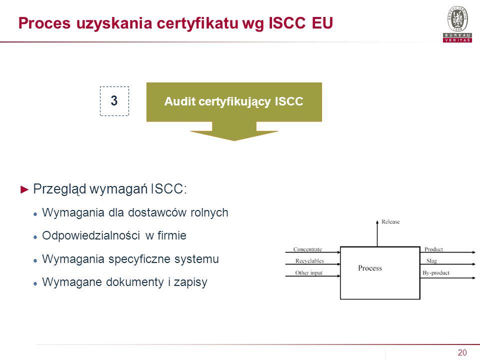 Proces uzyskania certyfikatu wg ISCC EU