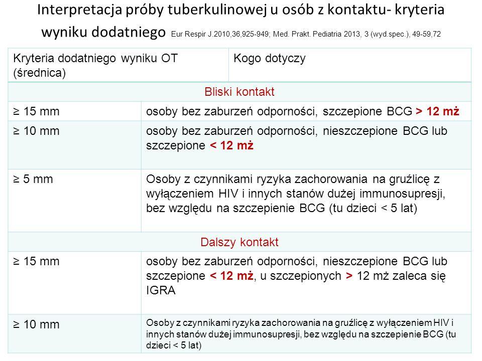 Interpretacja próby tuberkulinowej u osób z kontaktu- kryteria wyniku dodatniego Eur Respir J.2010,36,925-949; Med. Prakt. Pediatria 2013, 3 (wyd.spec.), 49-59,72