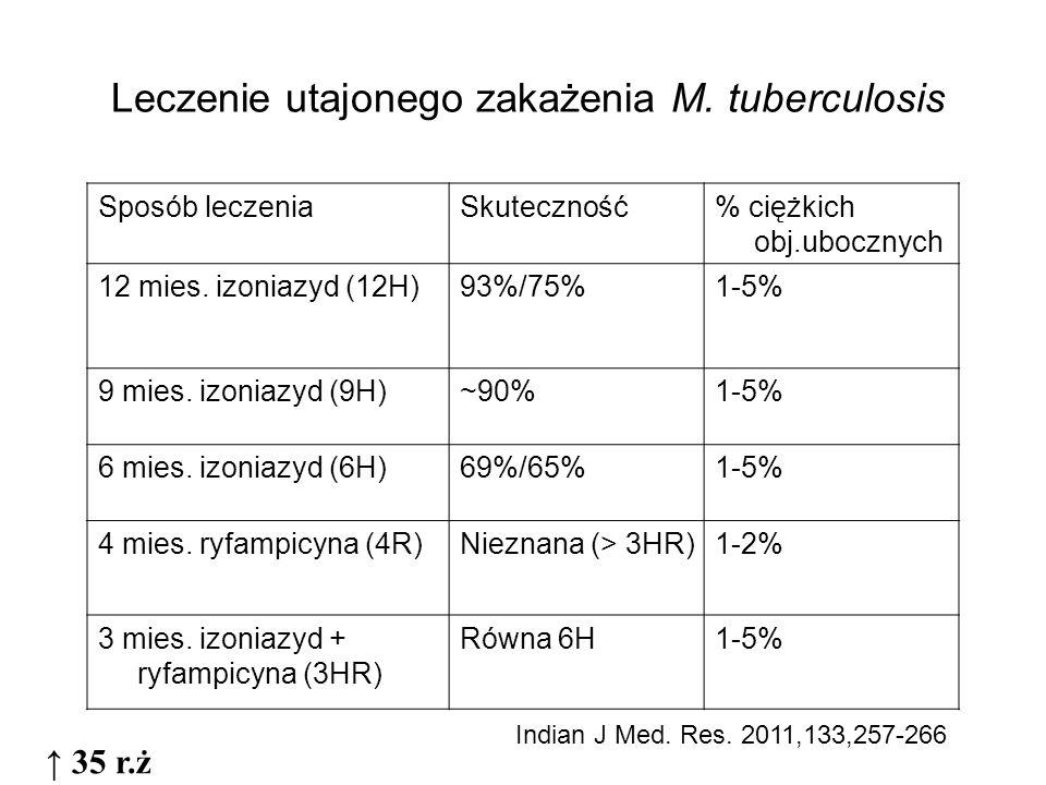 Leczenie utajonego zakażenia M. tuberculosis