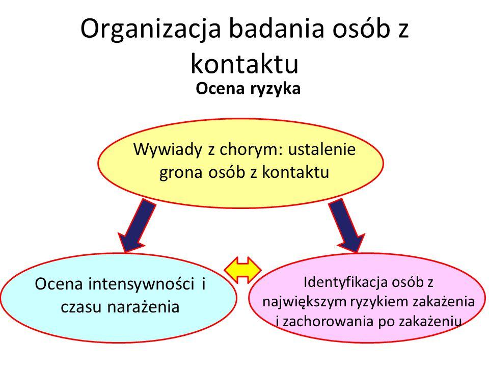 Organizacja badania osób z kontaktu
