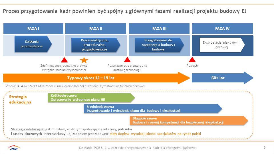 Proces przygotowania kadr powinien być spójny z głównymi fazami realizacji projektu budowy EJ