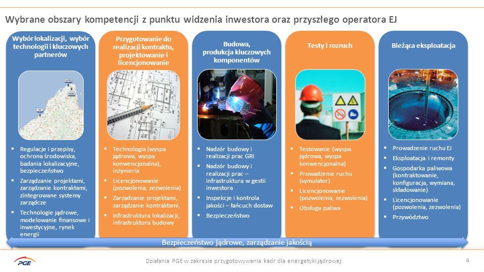 Wybrane obszary kompetencji z punktu widzenia inwestora oraz przyszłego operatora EJ