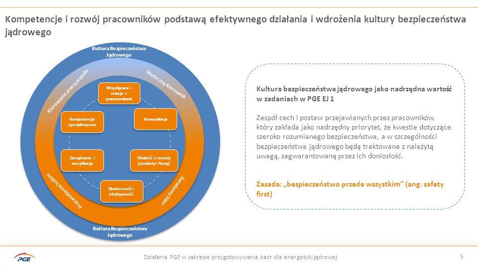Kompetencje i rozwój pracowników podstawą efektywnego działania i wdrożenia kultury bezpieczeństwa jądrowego