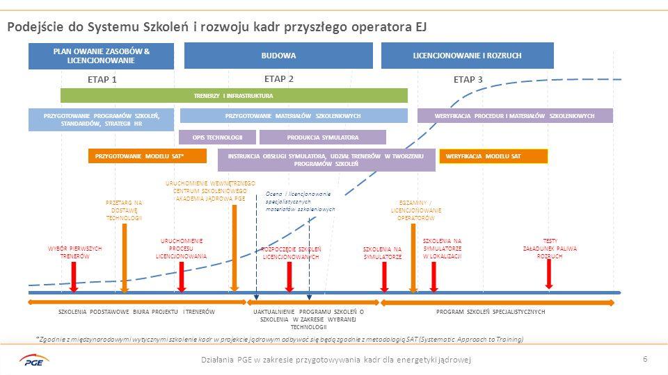 Podejście do Systemu Szkoleń i rozwoju kadr przyszłego operatora EJ