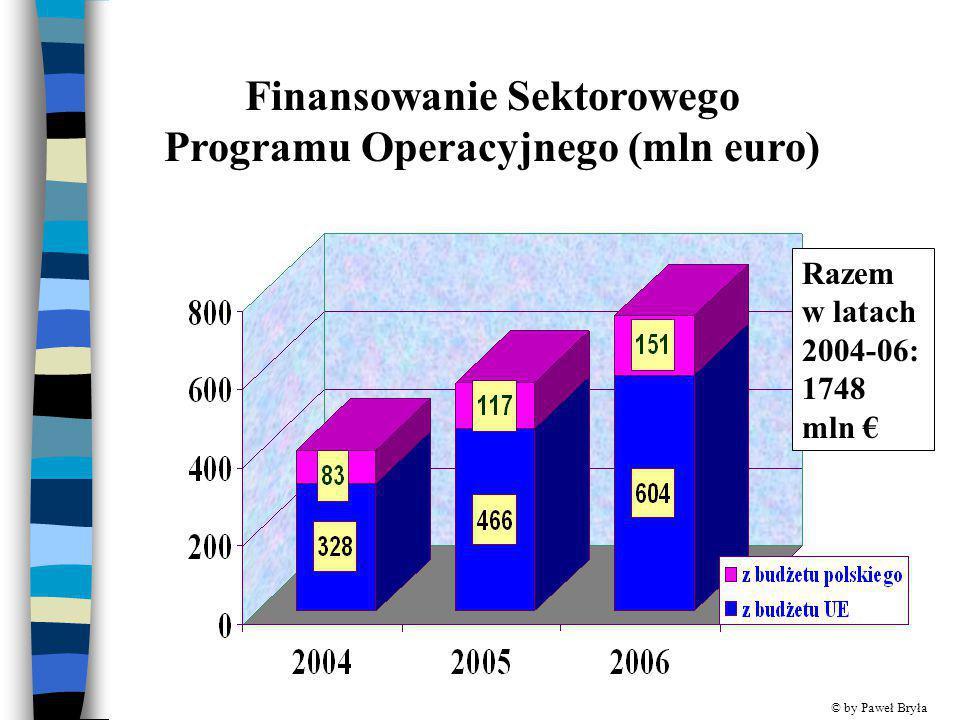 Finansowanie Sektorowego Programu Operacyjnego (mln euro)