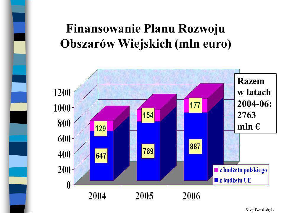 Finansowanie Planu Rozwoju Obszarów Wiejskich (mln euro)