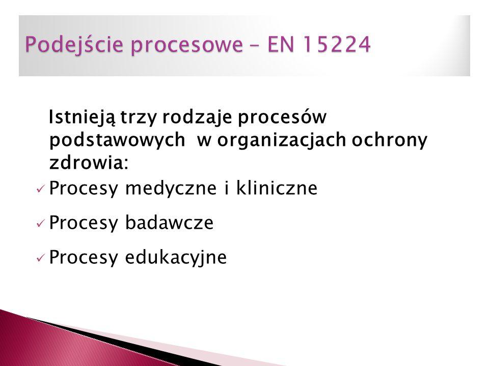 Podejście procesowe – EN 15224