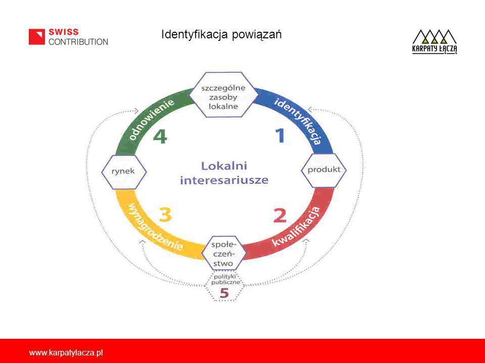 Obszar Potrzeba wspólnego działania Badania Organy i rozwój