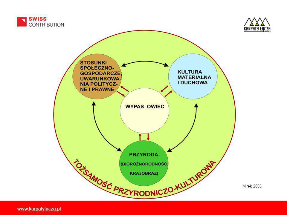 EKOROZWÓJ- łączy harmonijnie: gospodarowanie i rozwój cywilizacyjny