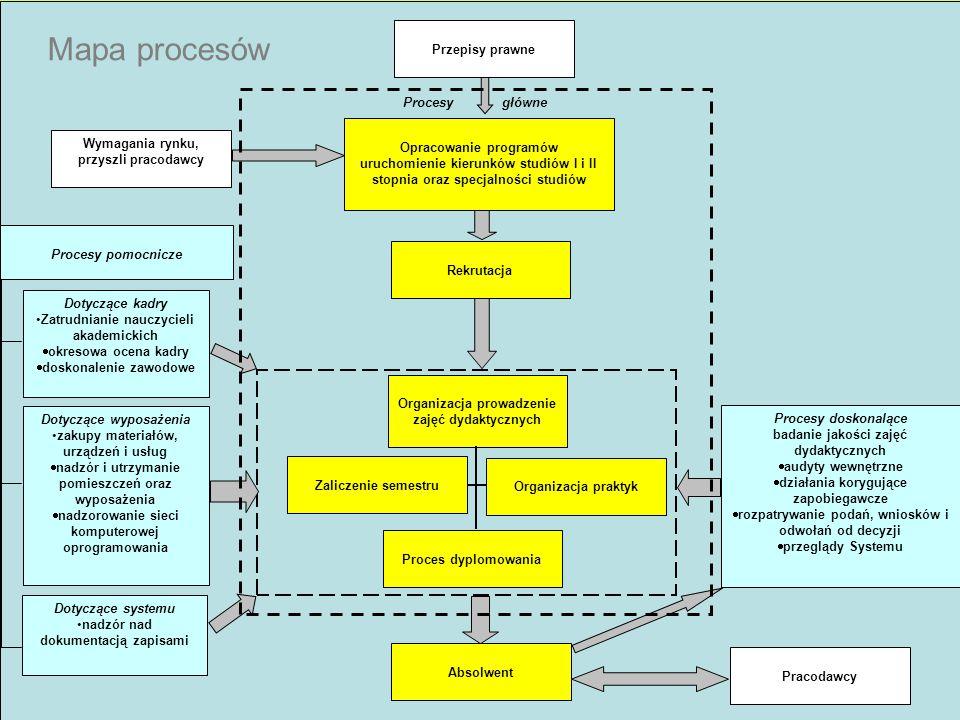 Mapa procesów Przepisy prawne Procesy główne