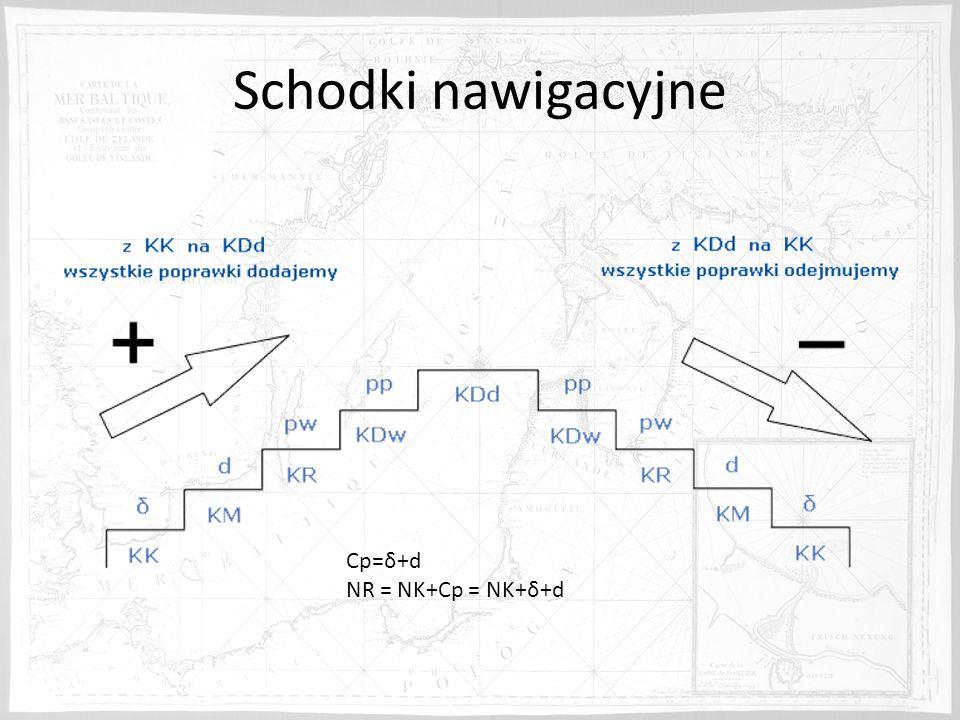 Schodki nawigacyjne Cp=δ+d NR = NK+Cp = NK+δ+d