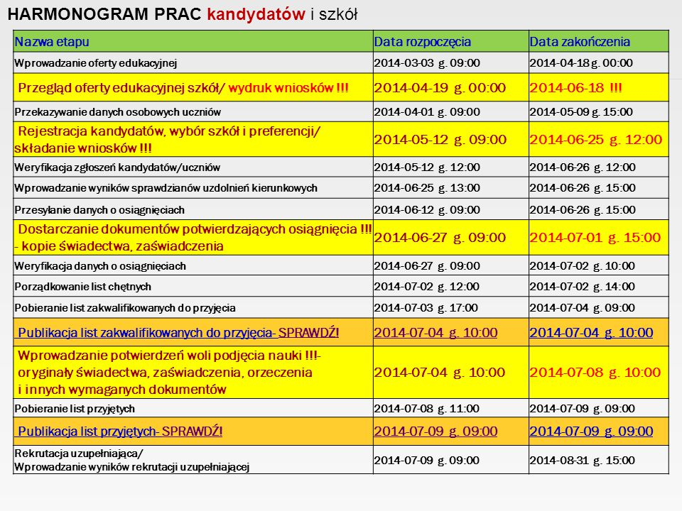 HARMONOGRAM PRAC kandydatów i szkół