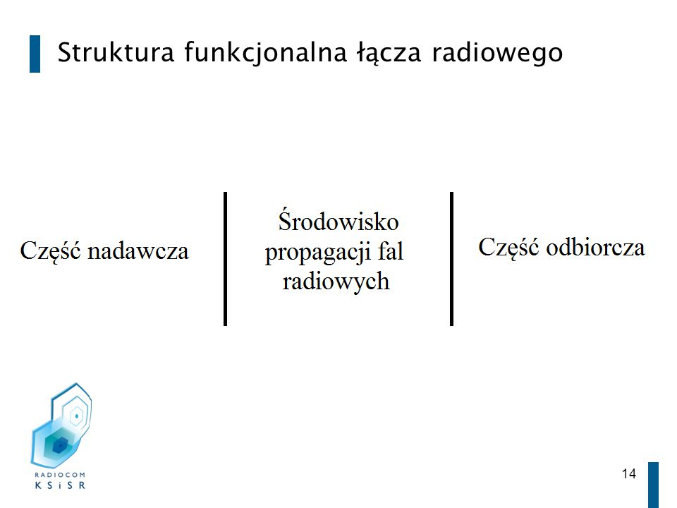 Struktura funkcjonalna łącza radiowego