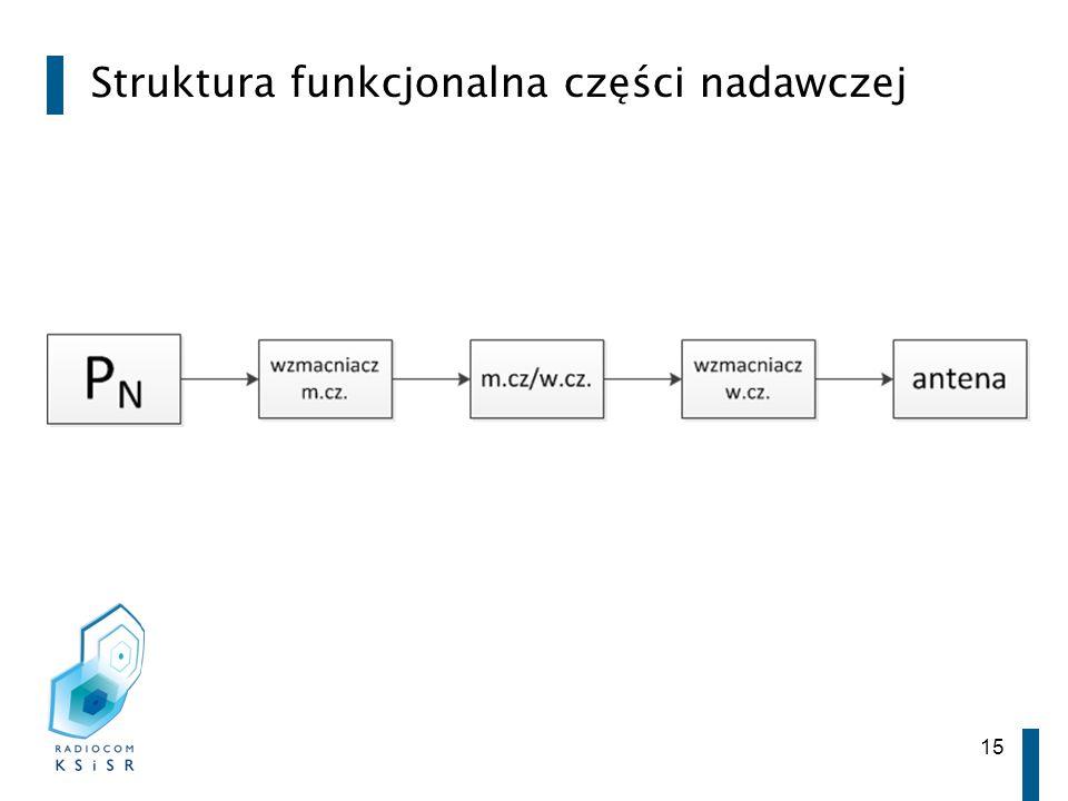 Struktura funkcjonalna części nadawczej