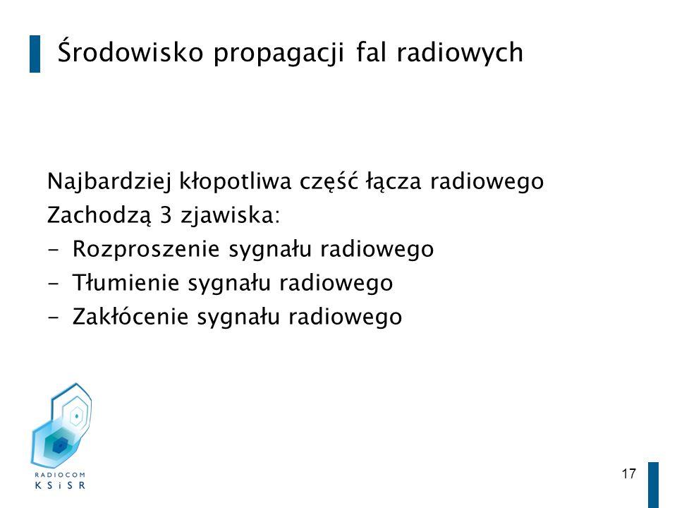 Środowisko propagacji fal radiowych