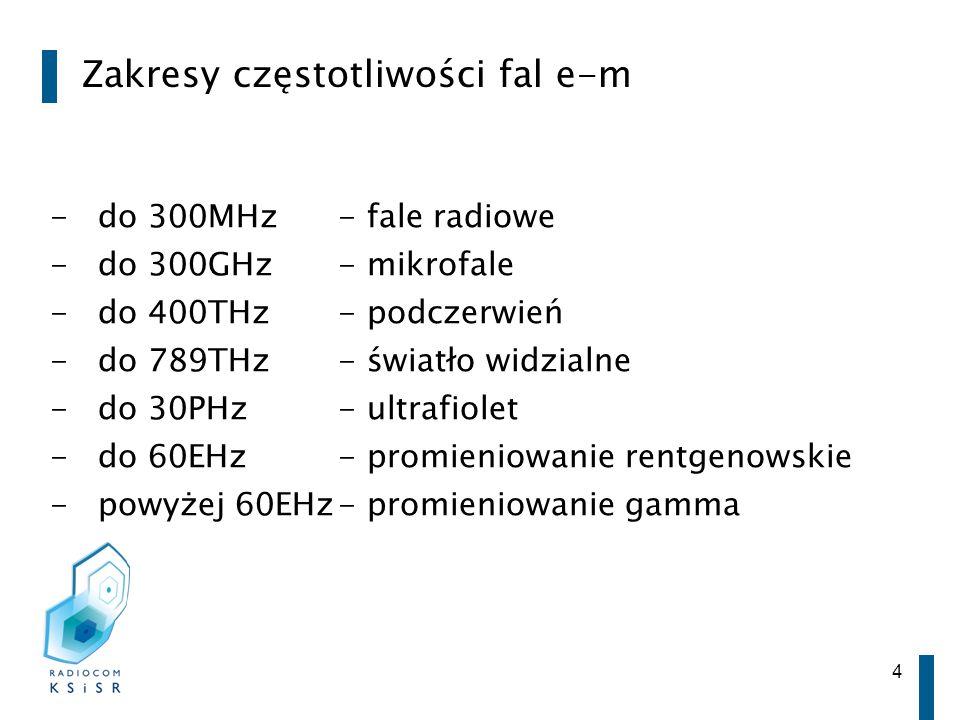 Zakresy częstotliwości fal e-m