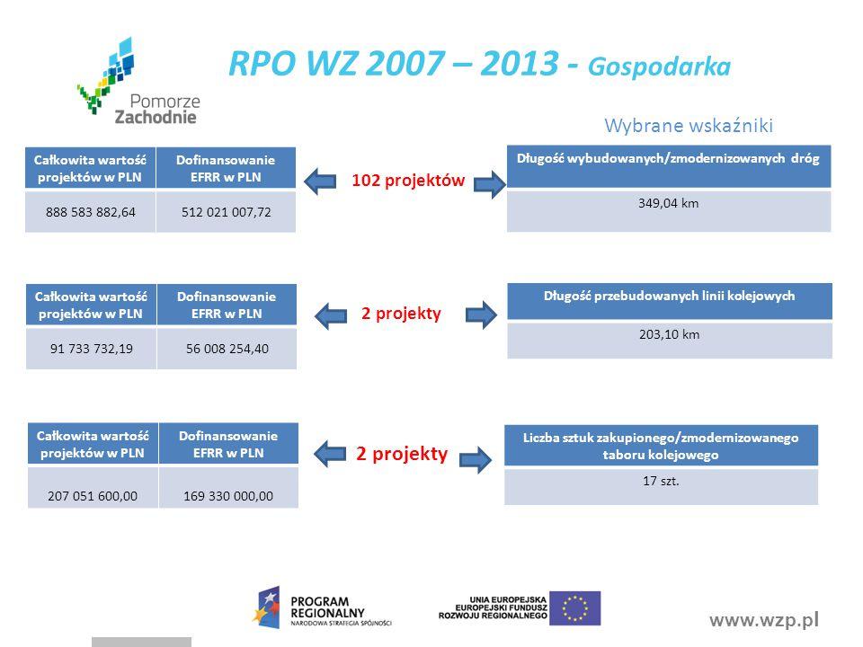 RPO WZ 2007 – 2013 - Gospodarka Wybrane wskaźniki 2 projekty