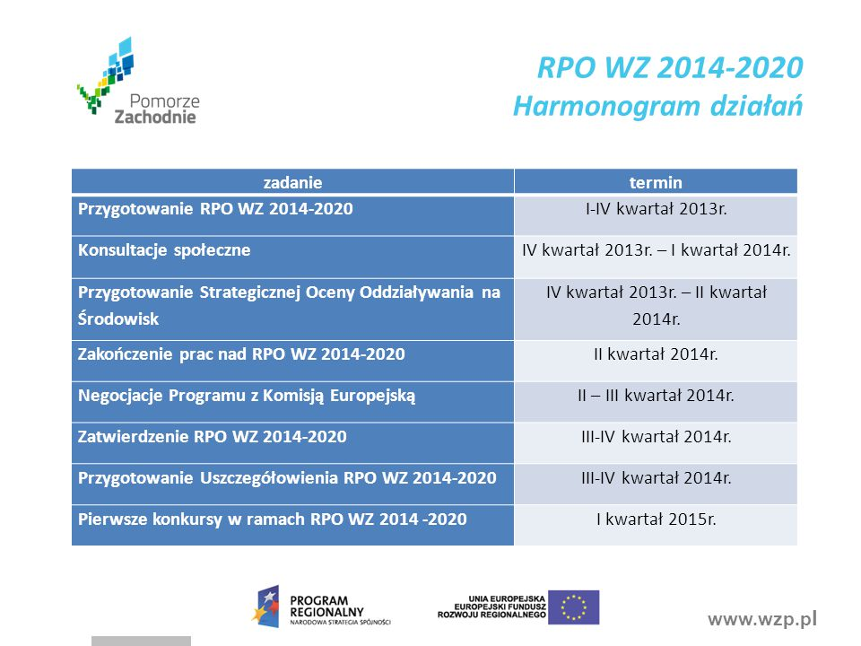 RPO WZ 2014-2020 Harmonogram działań