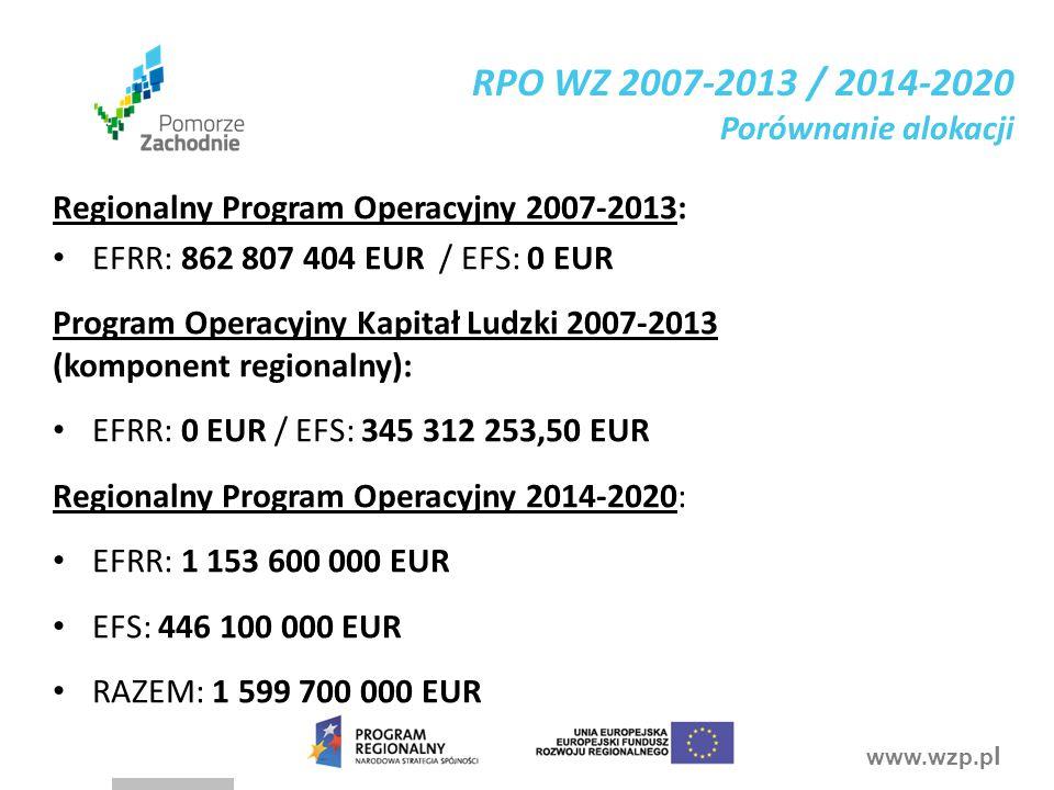 RPO WZ 2007-2013 / 2014-2020 Porównanie alokacji