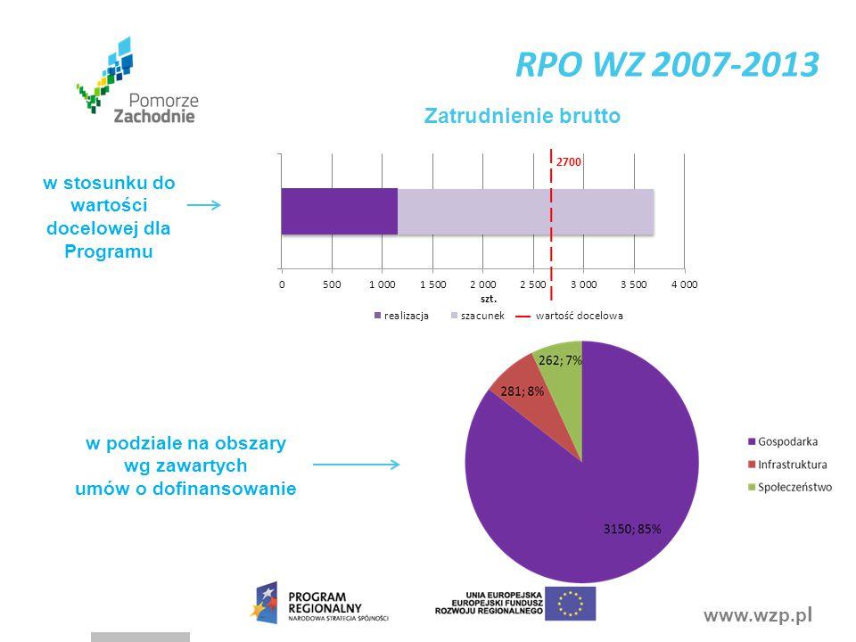 RPO WZ 2007-2013 Zatrudnienie brutto
