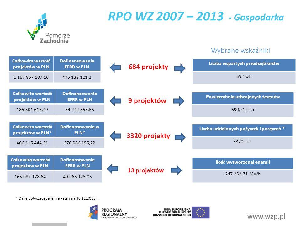 RPO WZ 2007 – 2013 - Gospodarka Wybrane wskaźniki 684 projekty