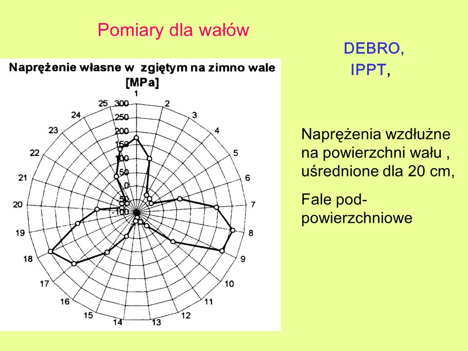 DEBRO, IPPT, Pomiary dla wałów