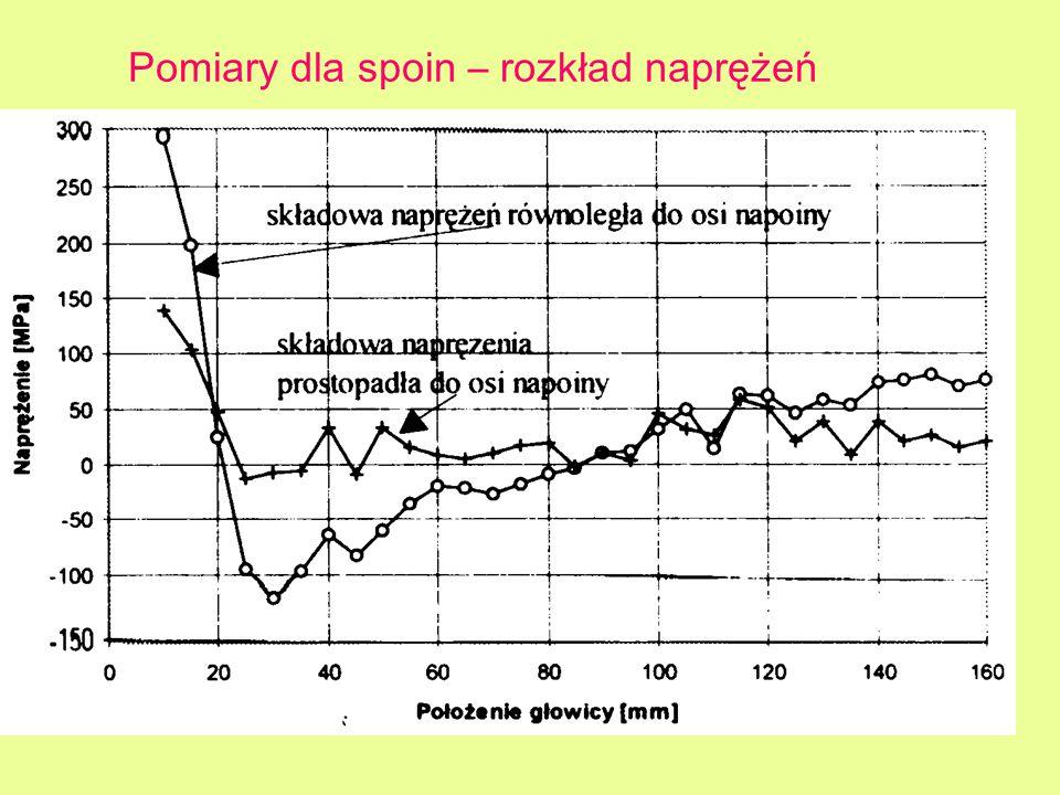 Pomiary dla spoin – rozkład naprężeń