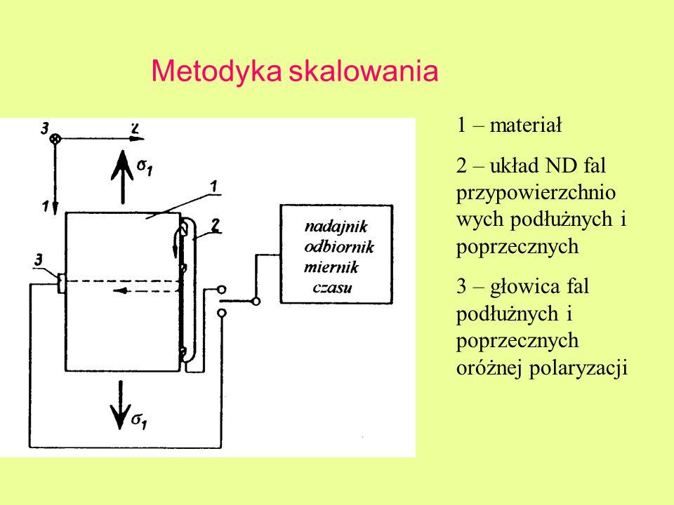 Metodyka skalowania 1 – materiał