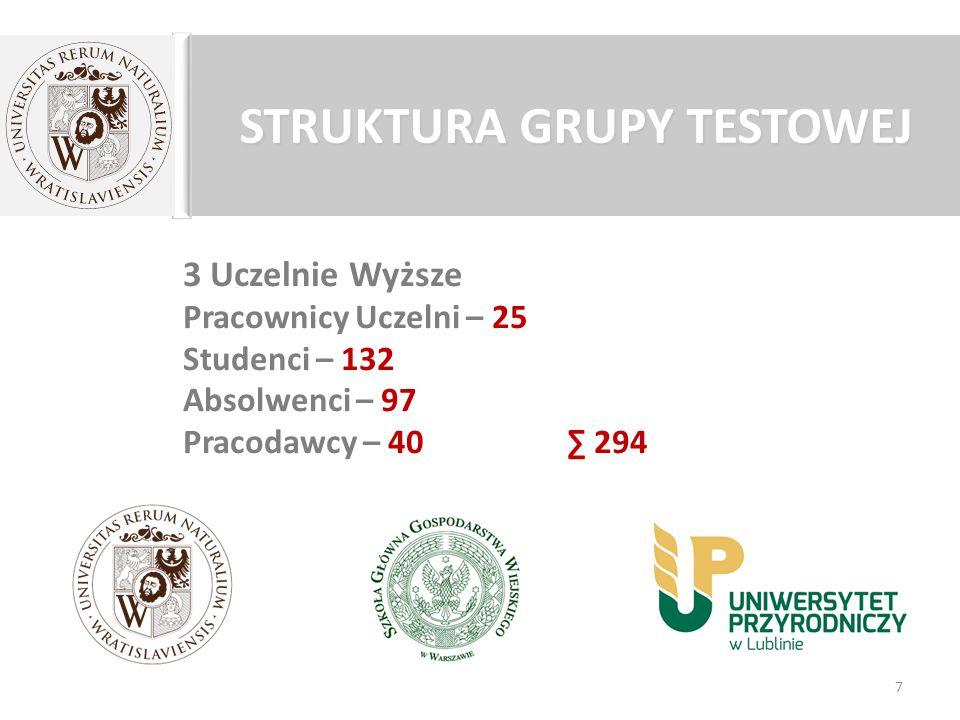 STRUKTURA GRUPY TESTOWEJ