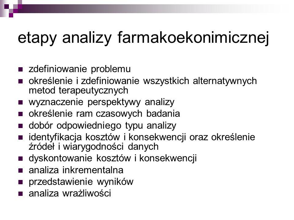 etapy analizy farmakoekonimicznej