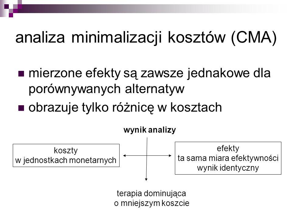 analiza minimalizacji kosztów (CMA)