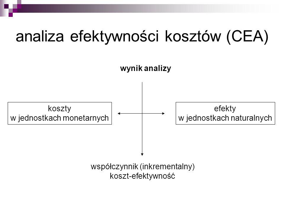 analiza efektywności kosztów (CEA)
