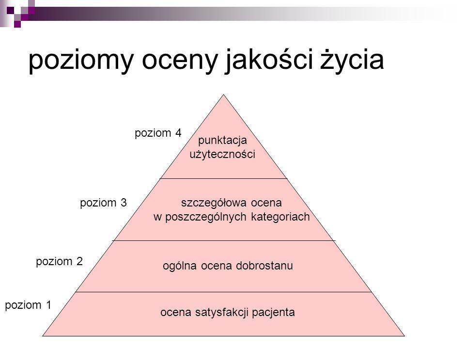 poziomy oceny jakości życia