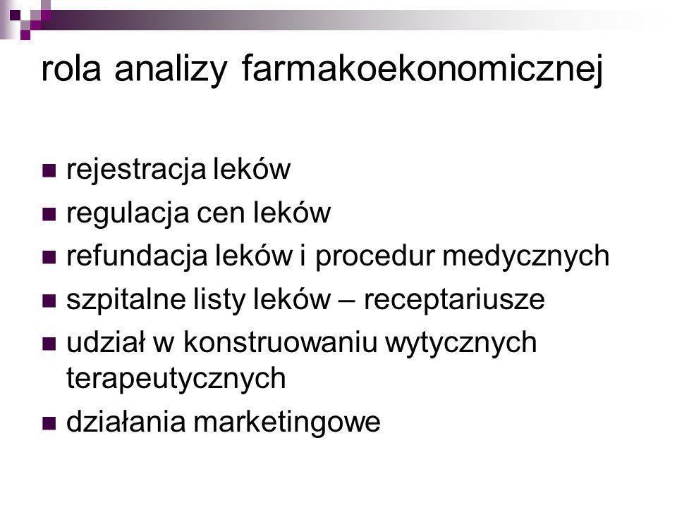 rola analizy farmakoekonomicznej