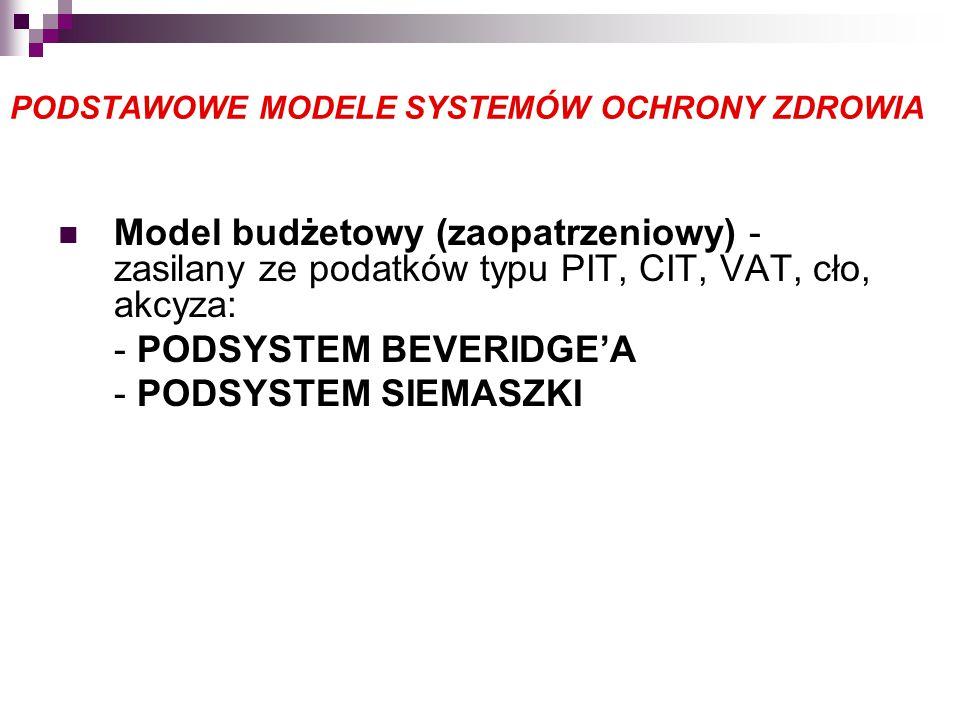 PODSTAWOWE MODELE SYSTEMÓW OCHRONY ZDROWIA