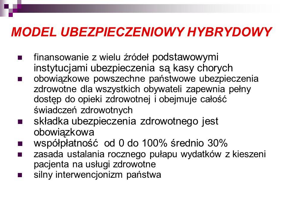 MODEL UBEZPIECZENIOWY HYBRYDOWY