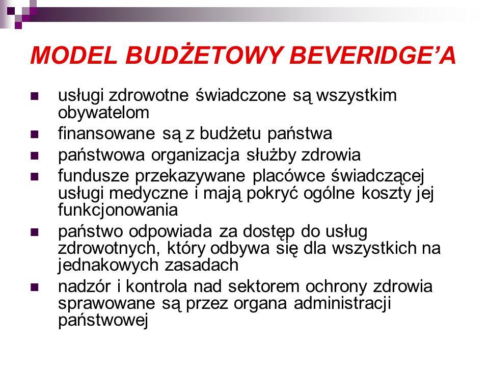 MODEL BUDŻETOWY BEVERIDGE'A