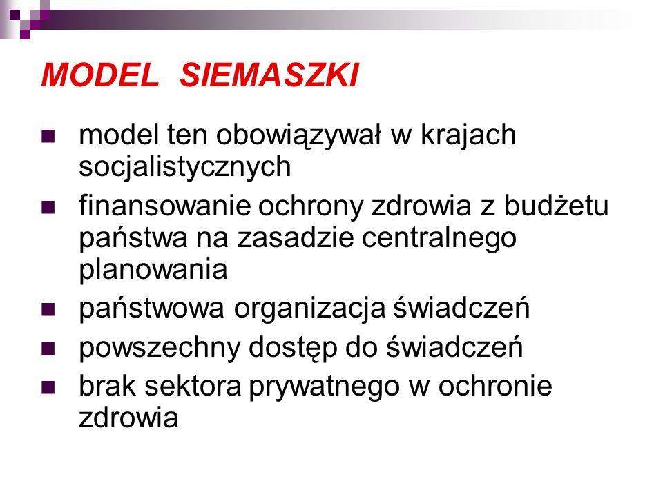 MODEL SIEMASZKI model ten obowiązywał w krajach socjalistycznych