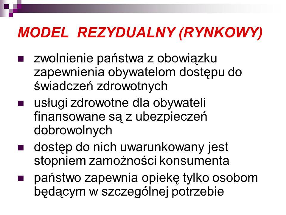 MODEL REZYDUALNY (RYNKOWY)