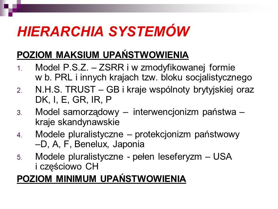 HIERARCHIA SYSTEMÓW POZIOM MAKSIUM UPAŃSTWOWIENIA