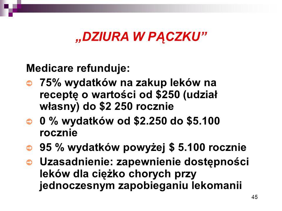 """""""DZIURA W PĄCZKU Medicare refunduje:"""